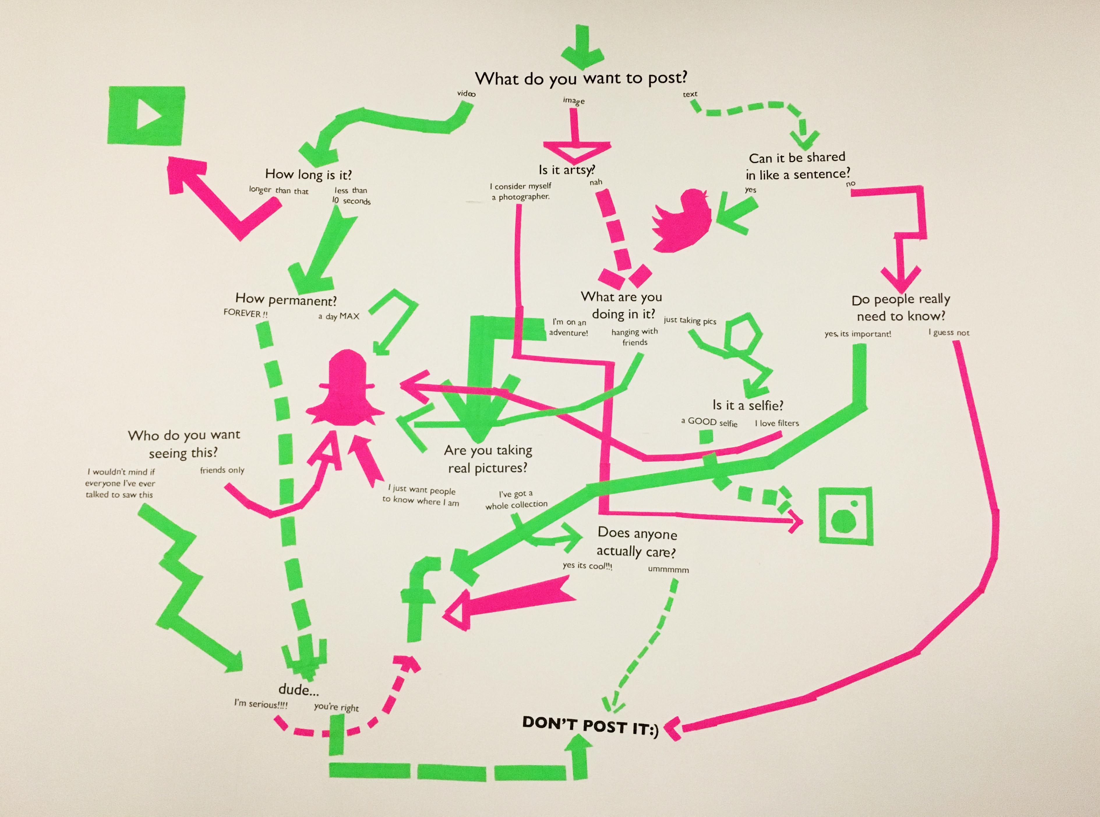 wall installation, flowchart with text connecting with green and pink arrows